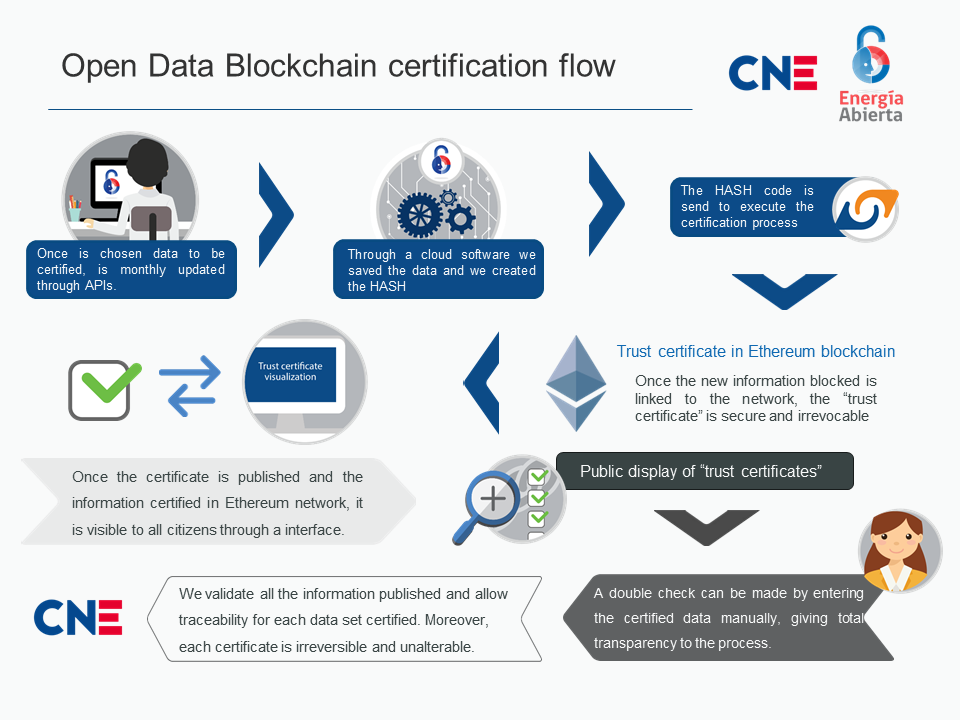 How does our certification process works? – Energía Abierta ...